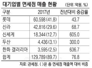 면세점 매출 따져보니… 롯데·신라·신세계가 84% 독식